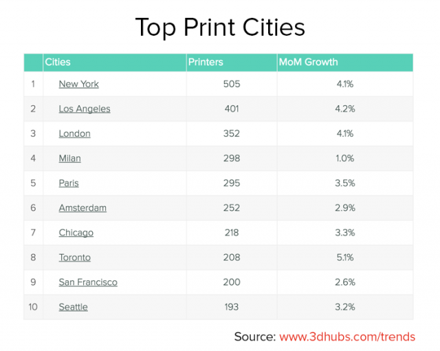 Top Print Cities_9