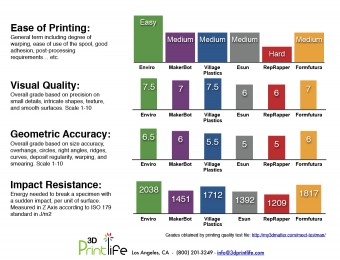 The comparison chart for 3DPrintLife's biodegradable ABS Enviro filament